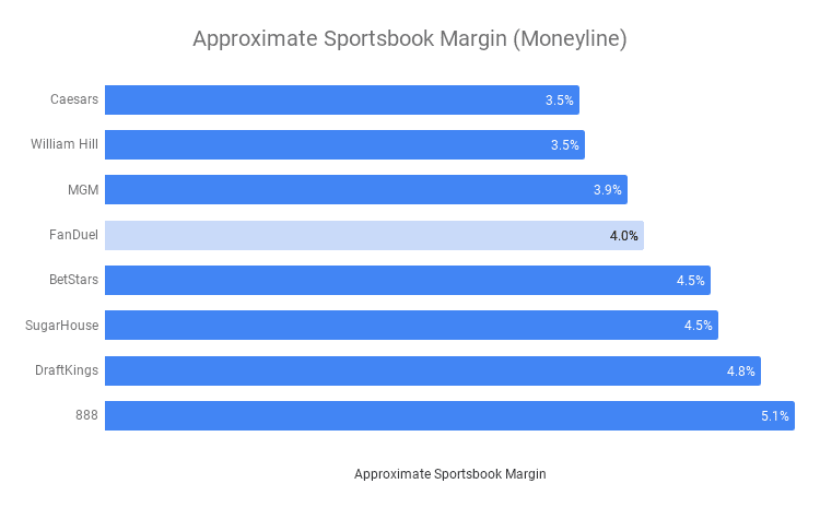 Top US Sportsbook Moneyline Margins