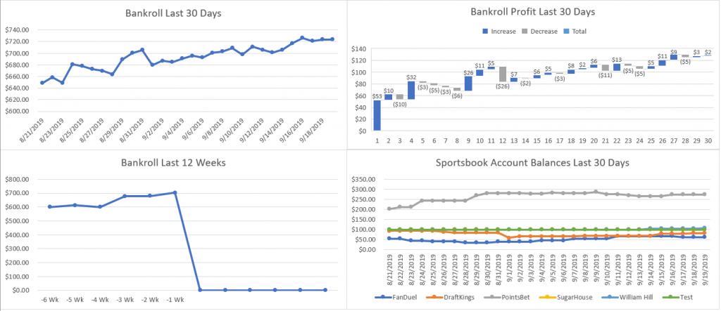 Bet Tracker Bankroll
