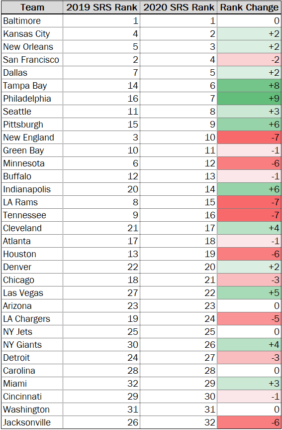 NFL Power Rankings Year over Year