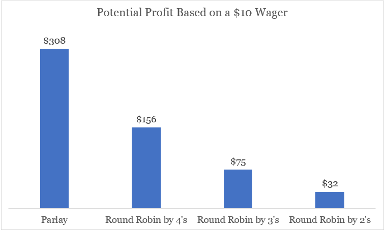Round Robin potential profit compared to parlay