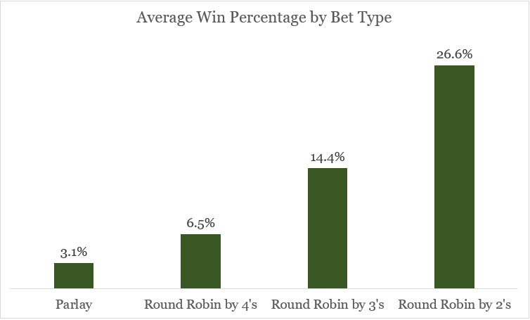 Round Robin win probability comparison against a parlay