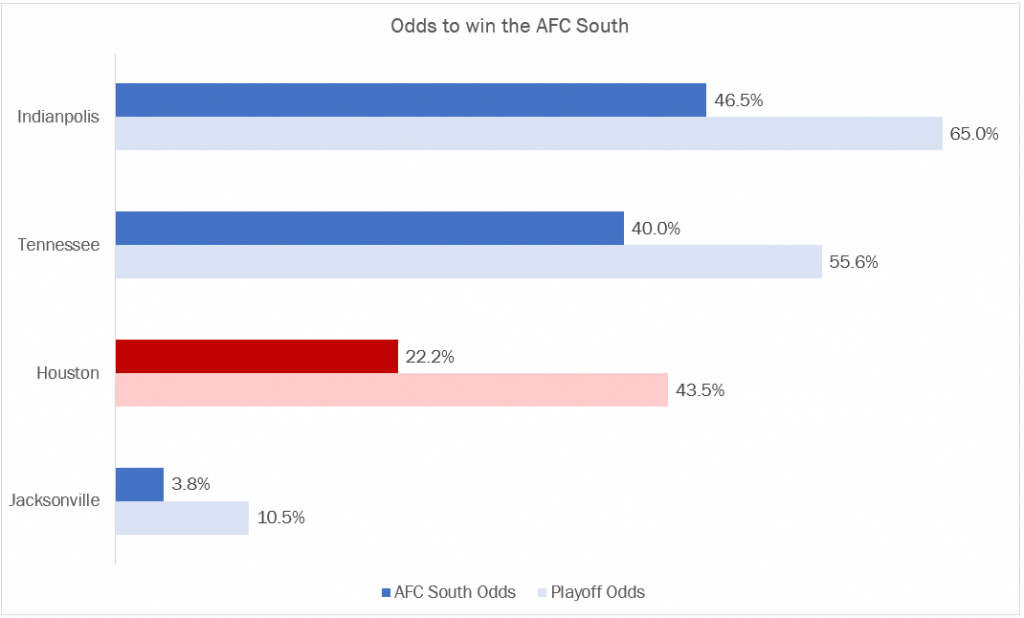 2020 AFC South Division Odds