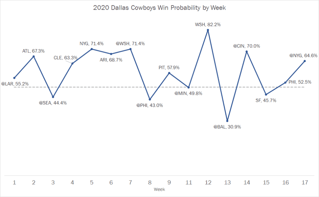 Dallas Cowboys 2020 Win Probability by Game