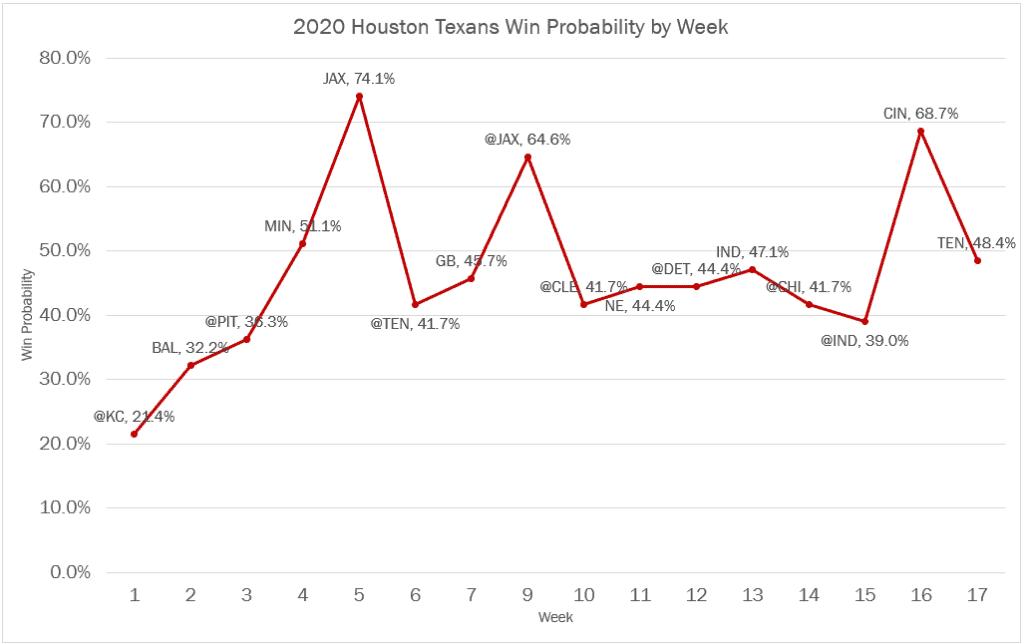 2020 Houston Texans Win Probability