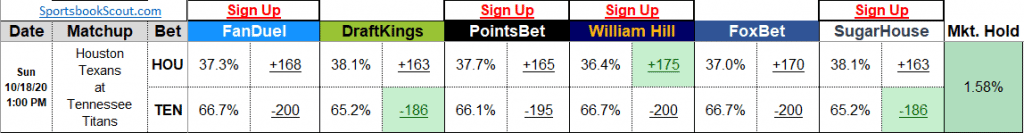 sports betting compare odds